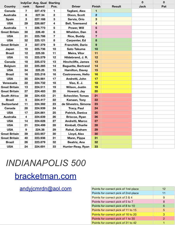 This spreadsheet is for calculating a 2011 Indianapolis 500 Office Pool. It has the drivers, their average qualifying speed, Indy Car series rank, starting position, country of origin. It also has a sortable ranking table and a money distributor. It is free and available in Microsoft Excel and Apple Numbers format.