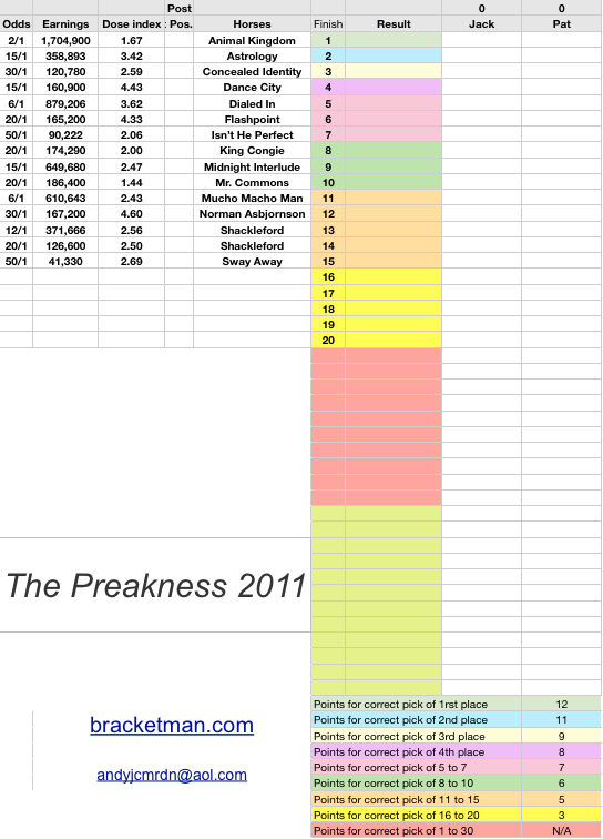 This spreadsheet is for calculating a 2011 Preakness Stakes Office Pool. It has the field, the horses dosage index, graded earnings, post position, and odds. It also has a sortable ranking table and copy into to new document and email sheet for the participants to fill out. It is free and available in Microsoft Excel and Apple Numbers format.