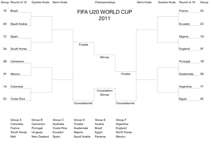FIFA 2011 U20 World Cup Office Pool Spreadsheet Bracket