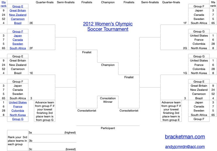 London Olympics Women's Soccer Tournament 2012 Bracket Office Pool Spreadsheet Calculator