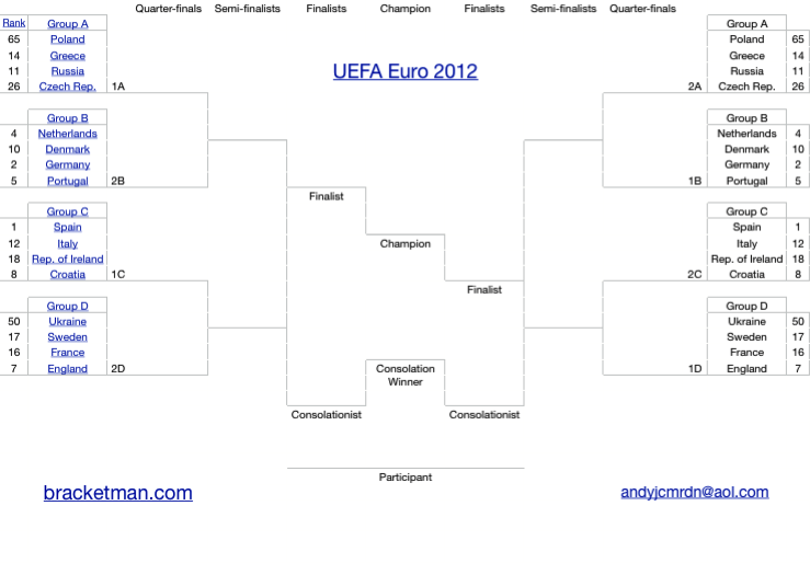 UEFA Euro 2012 Bracket Office Pool Spreadsheet Calculator