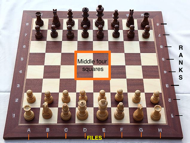 Chessboard for how to win at chess in 4 easy steps